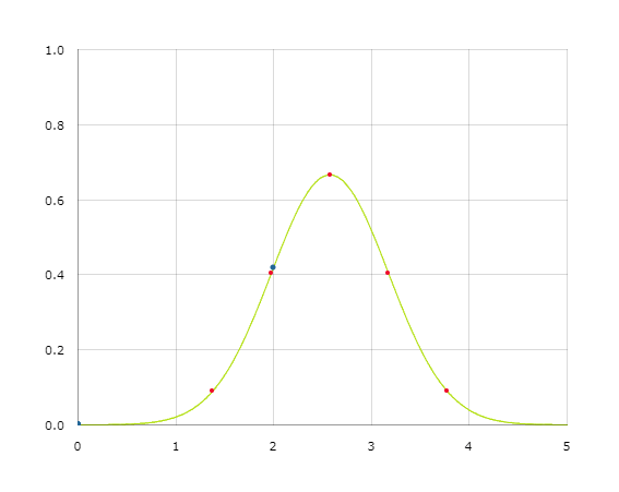 Sample Bell Curve
